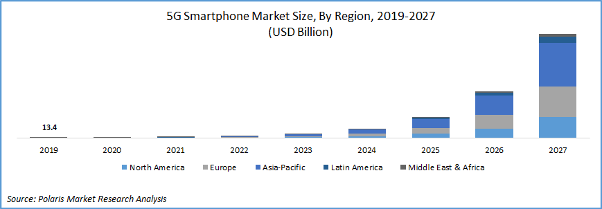 5G Smartphones Market 2027