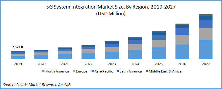 5G System Integration Market 2027