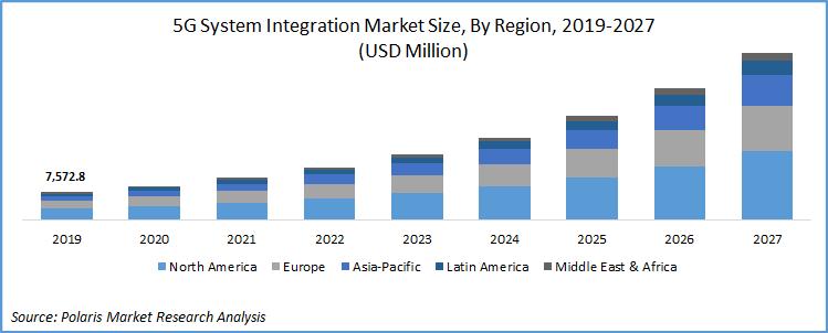 5G System Integration Market 2027