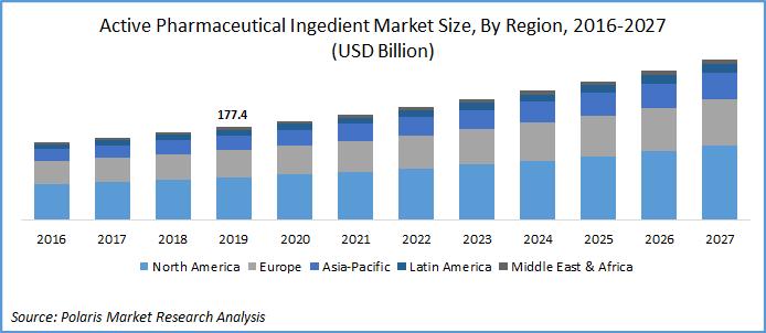 API Market Size