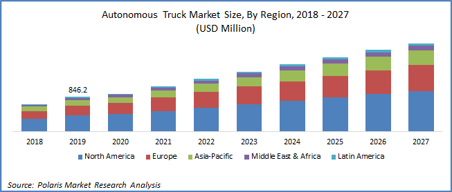 Self-driving truck market