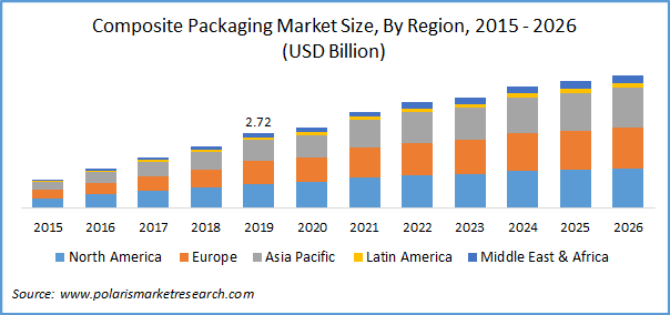 Composite Packaging Market Report