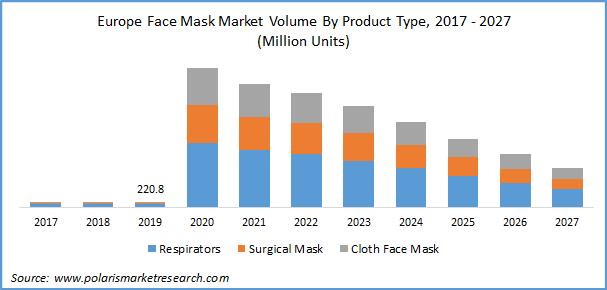 Face Mask Market Volume