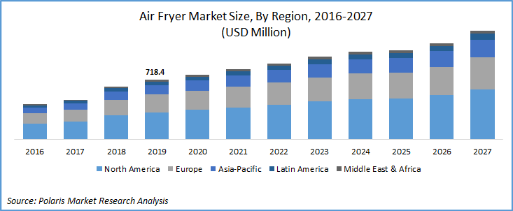 Air fryer market report 2027