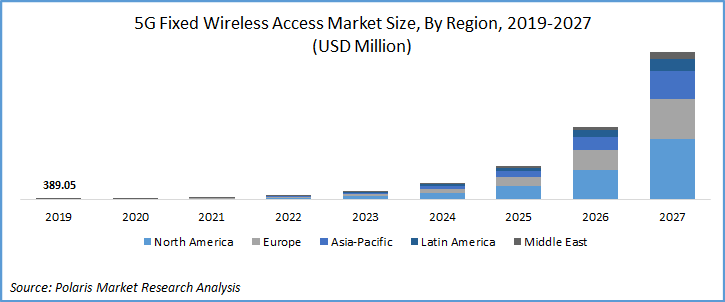 5G Fixed Wireless Access Market Industry Report
