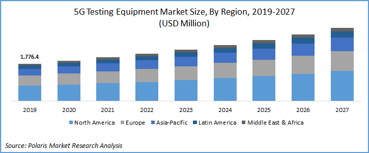 5G Testing Equipment Market Report