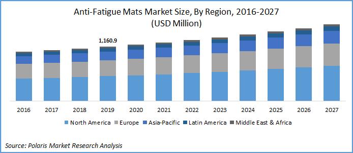 Anti-Fatigue Mats Market Report