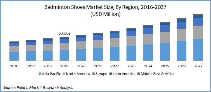 Badminton Shoes Market Report