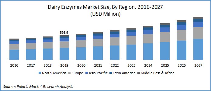 Dairy Enzymes Industry Report