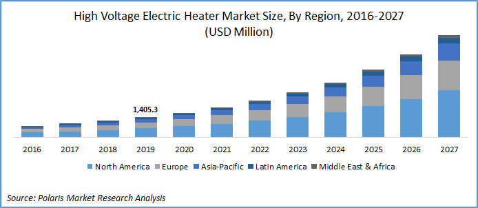 High Voltage Electric Heater Market Report