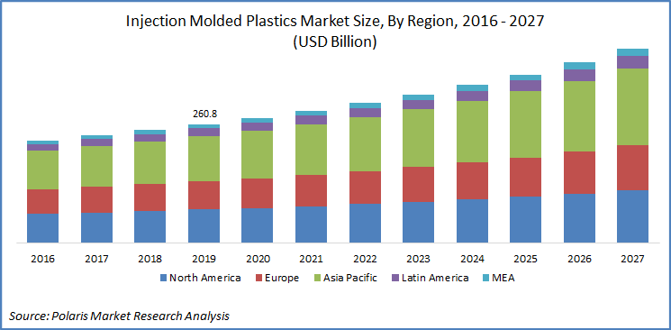 Injection Molded Plastic Market Report