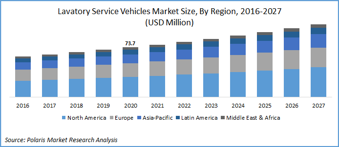 Lavatory Service Vehicles Market Report 2020