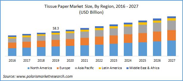 Tissue Paper Market Report