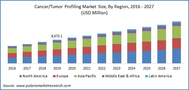 Cancer Profiling Market