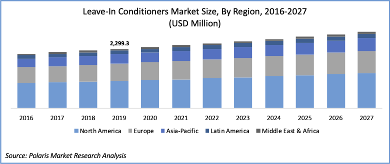 Leave-in conditioners market size