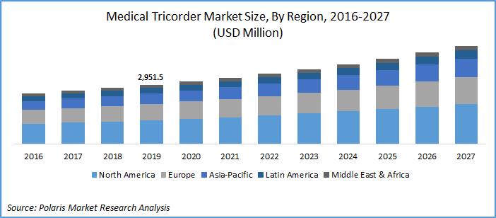Medical Tricorder Market Size