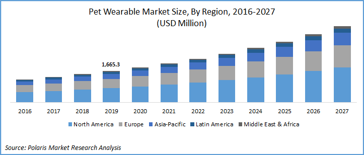 Veterinary Wearable Devices Market
