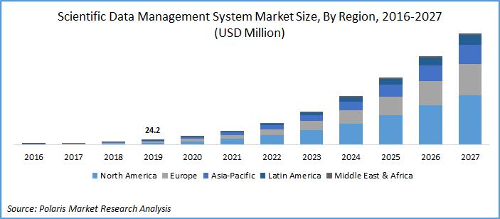 SDMS Market