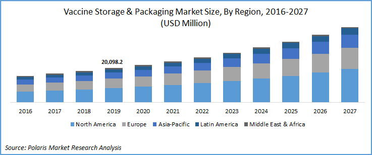 Vaccine Storage and Packaging Market Report