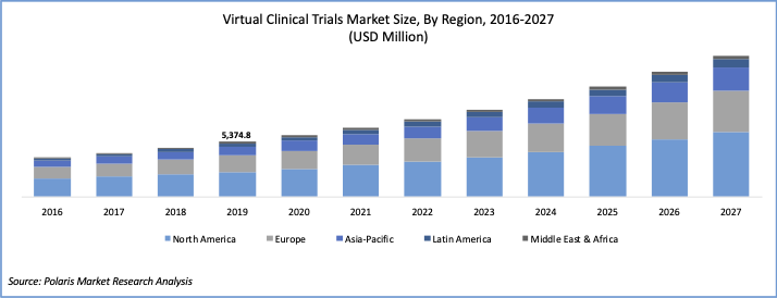 Virtual Clinical Trials (VCT) Market Report