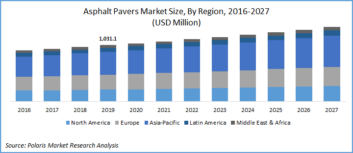 Asphalt Pavers Market Report