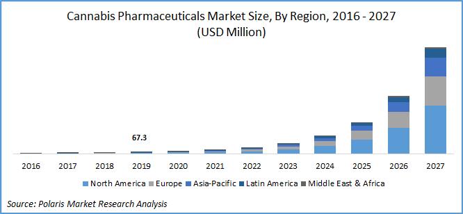 Global Cannabis Pharmaceuticals Market Report