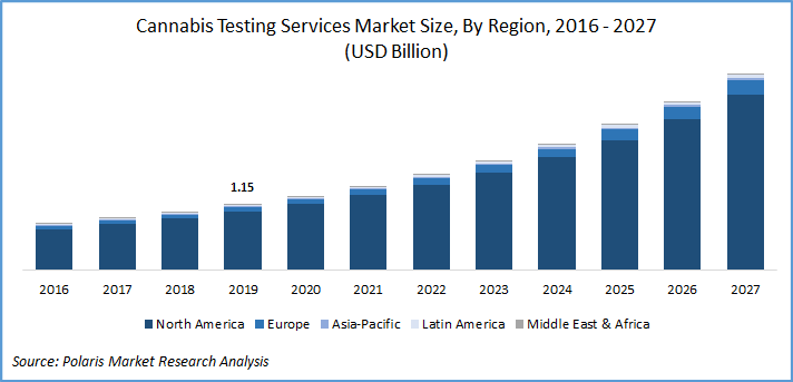 Cannabis Testing Services Market Report