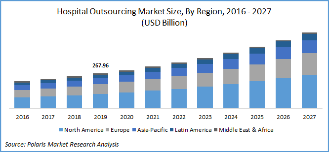 Hospital Outsourcing Market Report