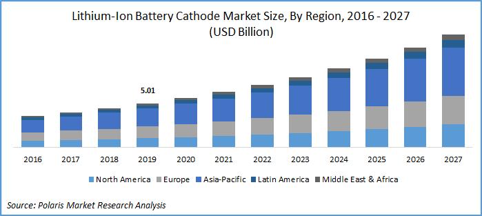 Lithium-Ion Battery Cathode Market Report