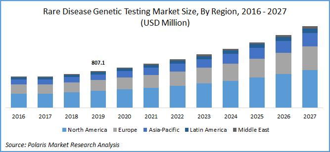 Rare Disease Genetic Testing Market Report