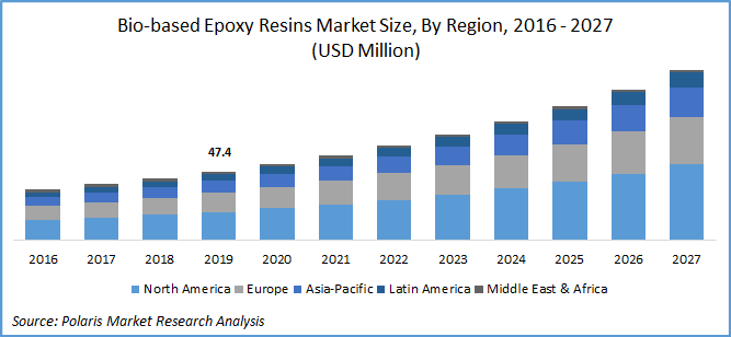 Bio-based Epoxy Resins Market Report