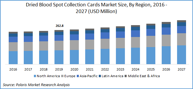 Dried Blood Spot Collection Cards Market Report