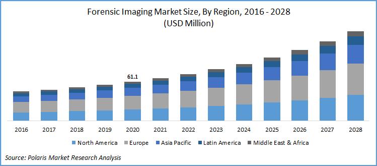 Forensic Imaging Market Report