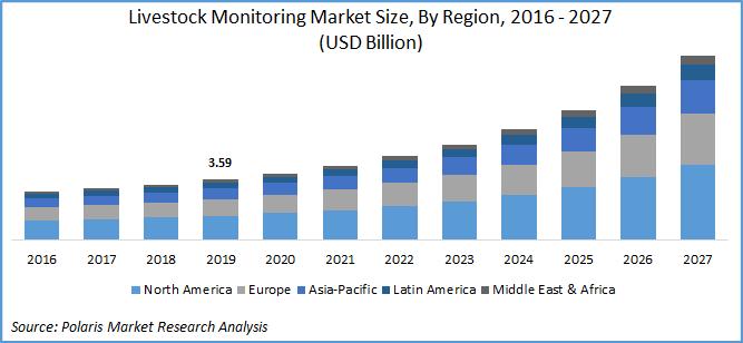 Livestock Monitoring Market Report