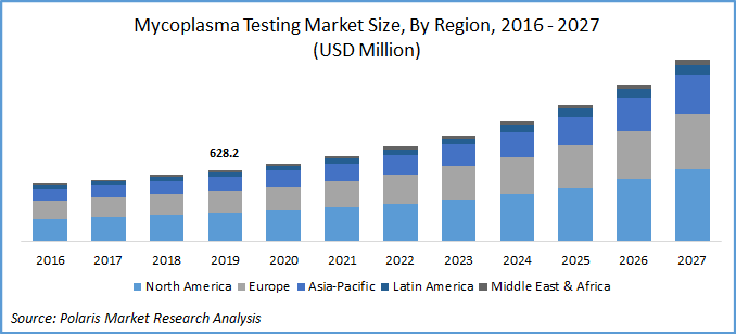 Mycoplasma Testing Market Report