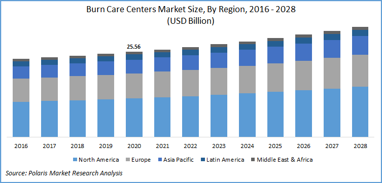 Burn Care Market Report