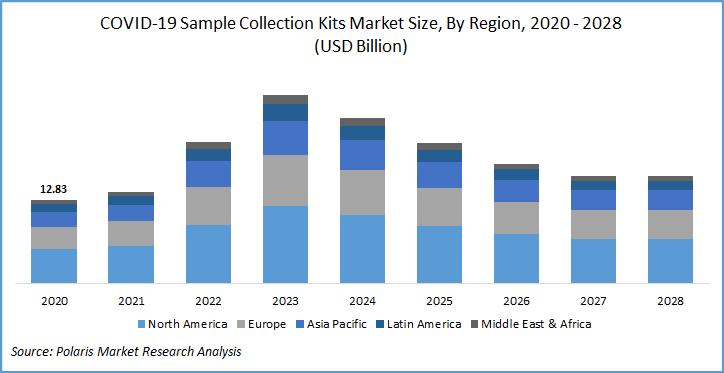 COVID-19 Sample Collection Kits Market Report