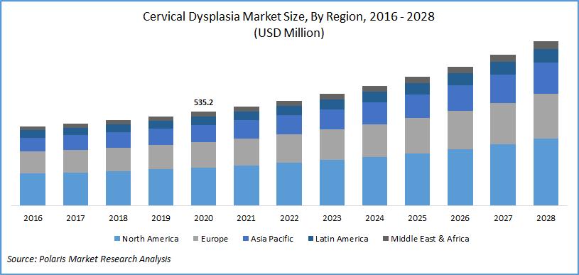 Cervical Dysplasia Market Report