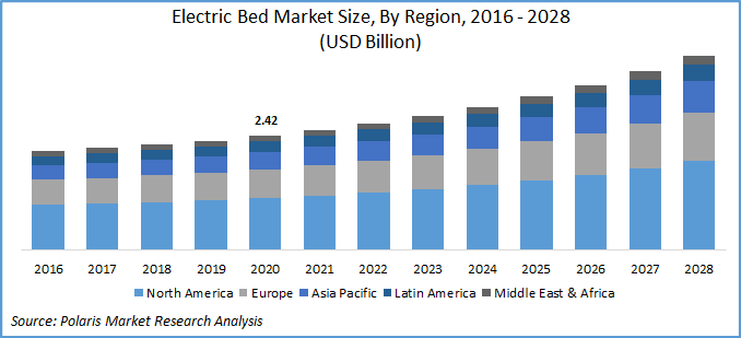 Electric Bed Market report