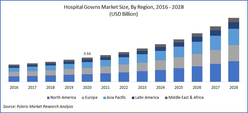 Hospital Gowns Market Study