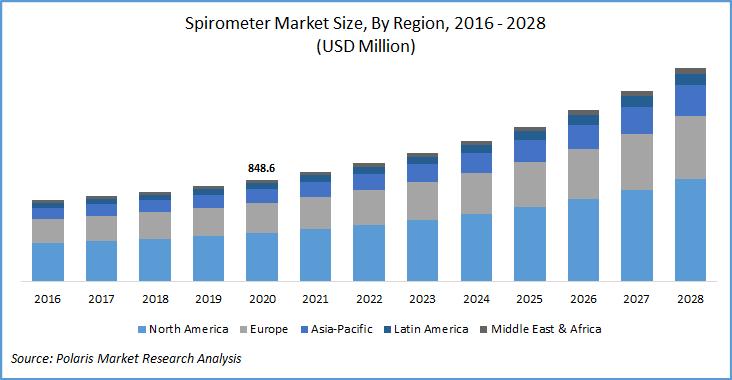 Spirometer Market