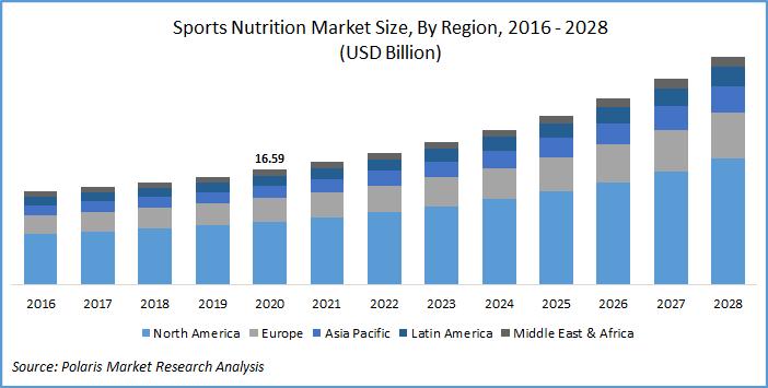 Sports Nutrition Market Report