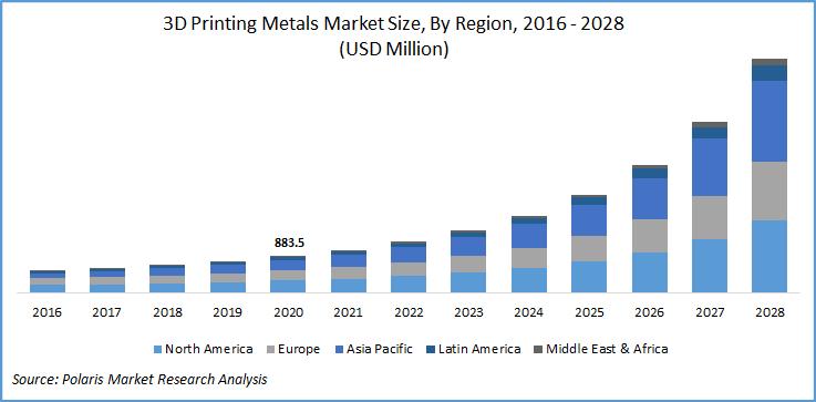 3D Metal Printing Market Report