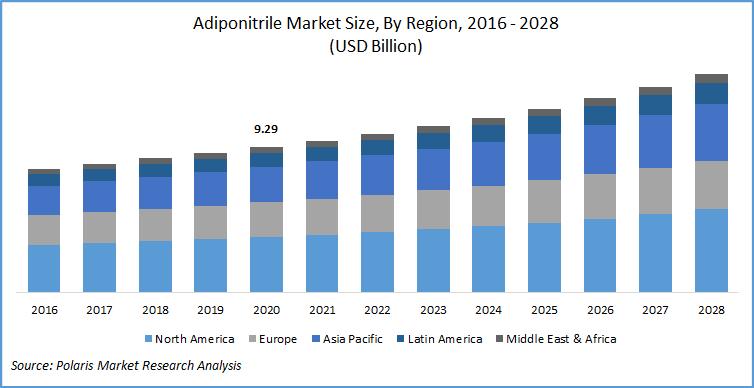 Adiponitrile Market Report