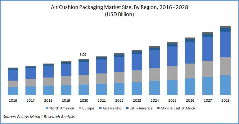 Air Cushion Packaging Market Report
