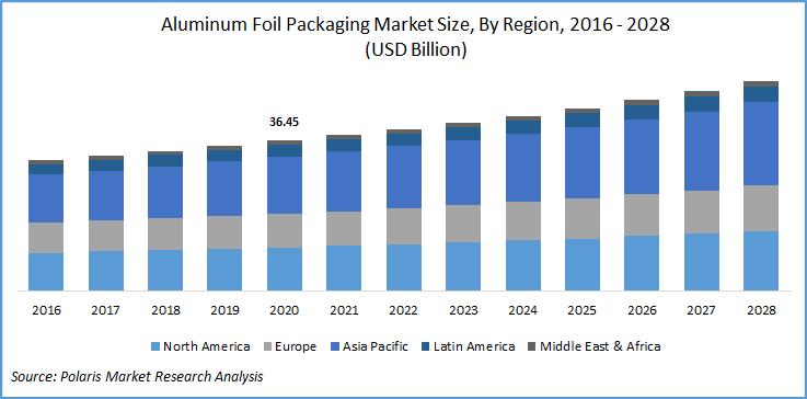 Aluminum Foil Packaging Market Report