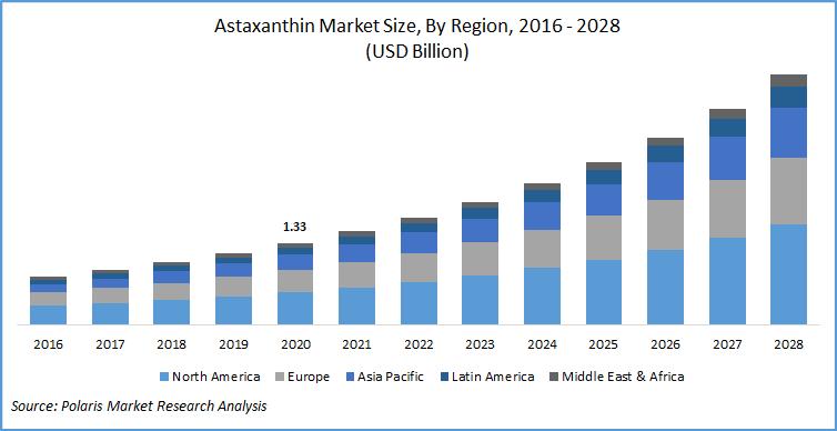 Astaxanthin Market Report
