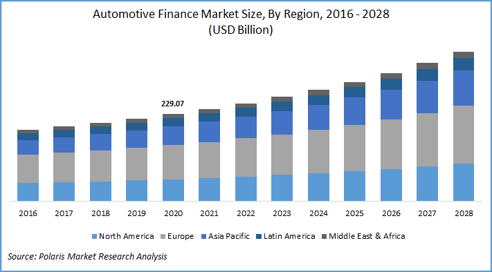 Automotive Finance Market Report