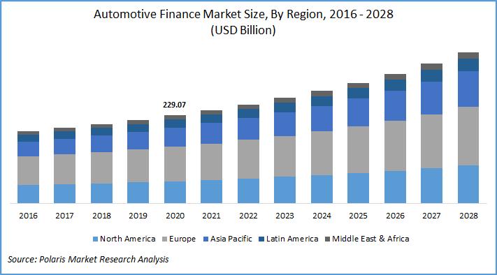 Automotive Finance Market Report