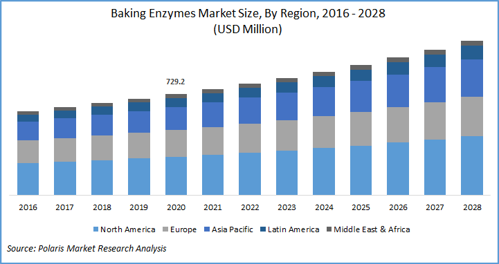 Baking Enzymes Market Report